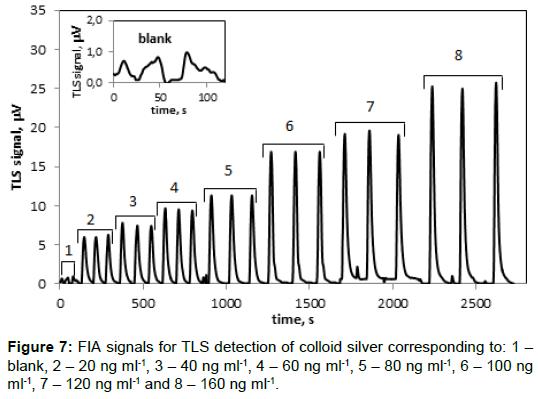 pharmaceutica-analytica-acta-FIA-signals-TLS