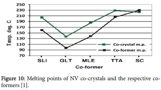 pharmaceutica-analytica-acta-Melting-points-NV