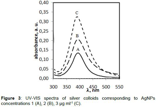 pharmaceutica-analytica-acta-UV-VIS-spectra
