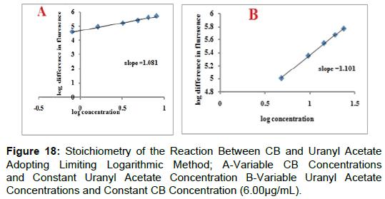pharmaceutica-analytica-acta-Uranyl-Acetate-Concentration