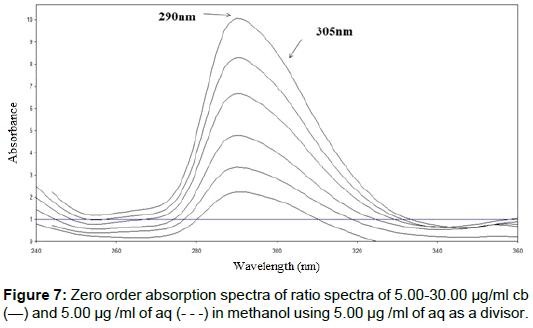 pharmaceutica-analytica-acta-Zero-order-absorption