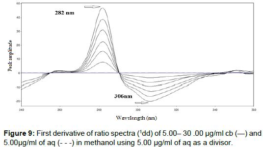 pharmaceutica-analytica-acta-derivative-ratio-spectra
