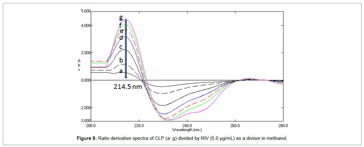 pharmaceutica-analytica-acta-derivative-spectra
