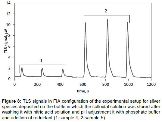 pharmaceutica-analytica-acta-experimental-setup-silver