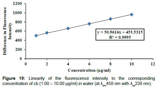 pharmaceutica-analytica-acta-fluorescence-intensity