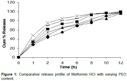 pharmaceutica-analytica-acta-release-profile-Metformin