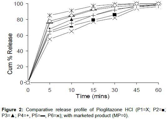 pharmaceutica-analytica-acta-release-profile-Pioglitazone