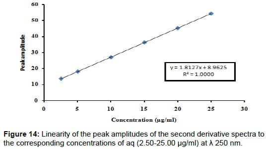 pharmaceutica-analytica-acta-second-derivative-spectra