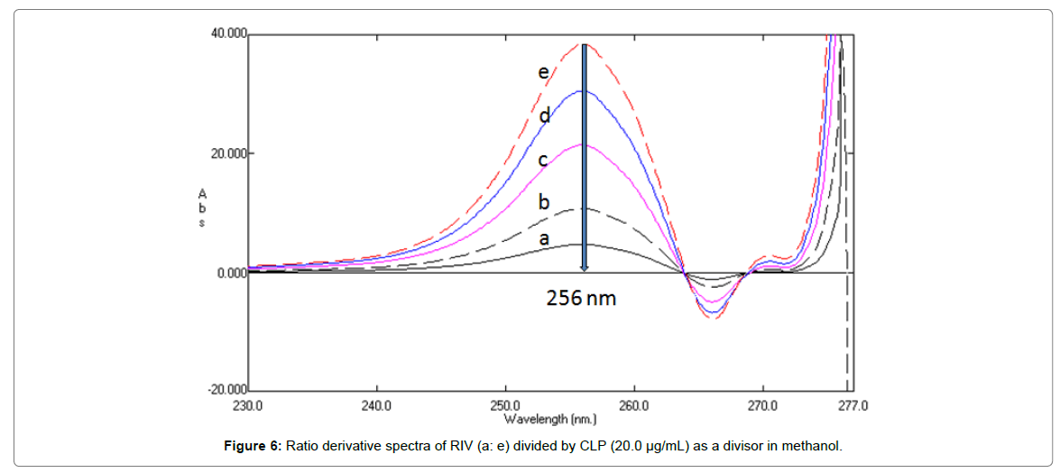 pharmaceutica-analytica-acta-spectra-RIV