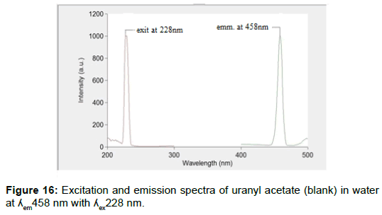 pharmaceutica-analytica-acta-spectra-uranyl-acetate
