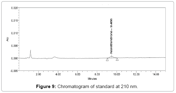 pharmaceutical-analytical-chemistry-Chromatogram-standard