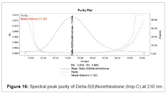pharmaceutical-analytical-chemistry-Spectral-peak