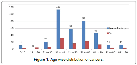 pharmaceutical-care-health-systems-Age-wise