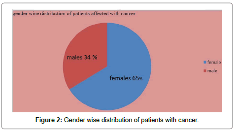 pharmaceutical-care-health-systems-Gender-wise