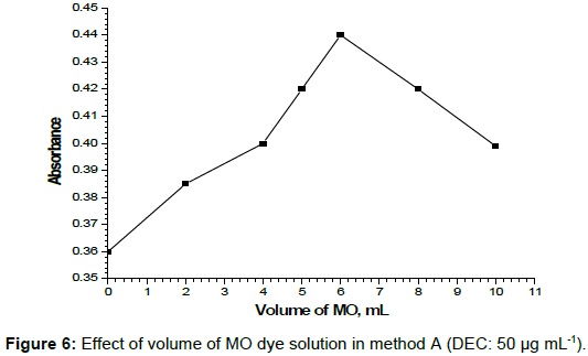 pharmaceutical-care-health-systems-MO-dye-solution