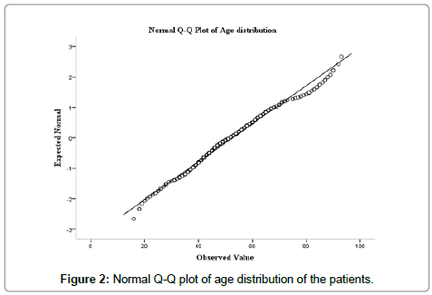 pharmaceutical-care-health-systems-age-distribution