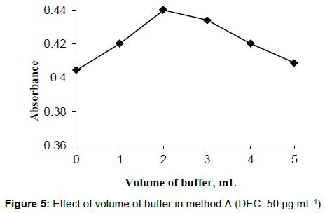 pharmaceutical-care-health-systems-volume-buffer-method