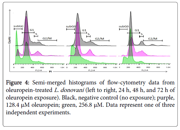 pharmacognosy-natural-products-flow-cytometry