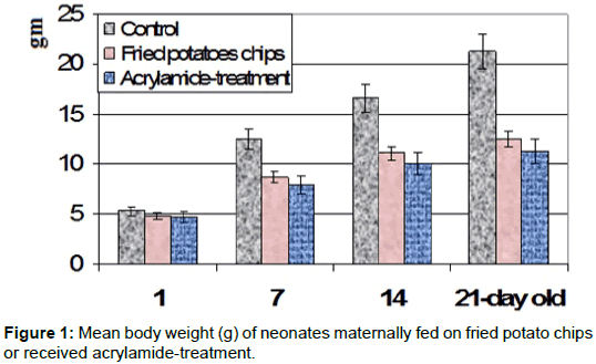 pharmacological-reports-Mean-body-weight