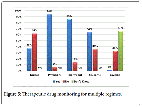 pharmacological-reports-multiple-regimes
