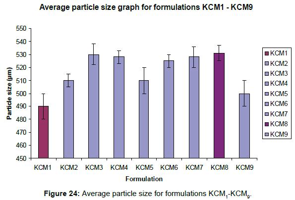 pharmacovigilance-Average-particle-size