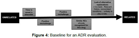 pharmacovigilance-Baseline-ADR-evaluation