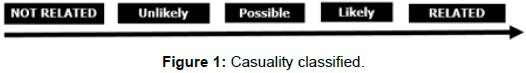 pharmacovigilance-Casuality-classified