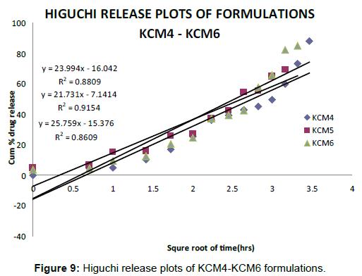 pharmacovigilance-Higuchi-release-plots