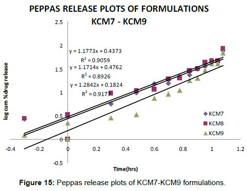 pharmacovigilance-Peppas-release-plots