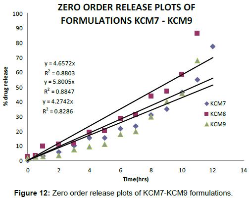 pharmacovigilance-Zero-order-release