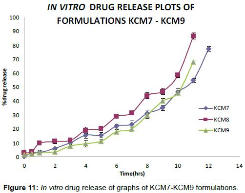 pharmacovigilance-drug-release-graphs