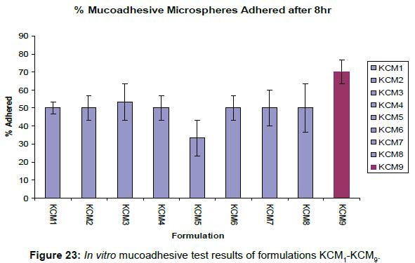 pharmacovigilance-mucoadhesive-test-results