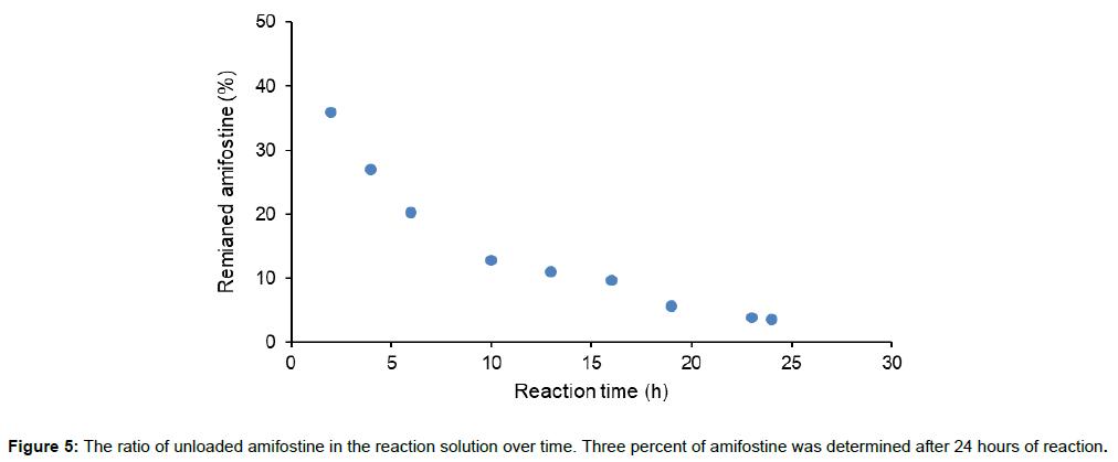 pharmacovigilance-ratio-unloaded-amifostine