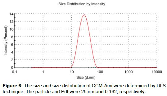 pharmacovigilance-size-size-distribution