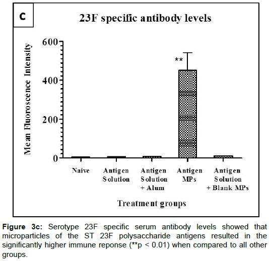 pharmacovigilance-specific-serum-antibody