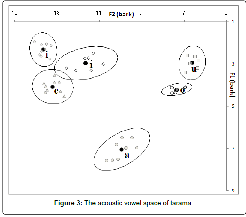 phonetics-audiology-vowel-space