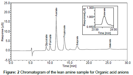 physical-chemistry-biophysics-Chromatogram