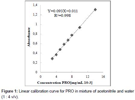 physical-chemistry-biophysics-Linear-calibration