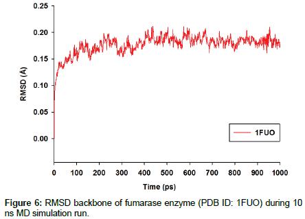 physical-chemistry-biophysics-RMSD-backbone