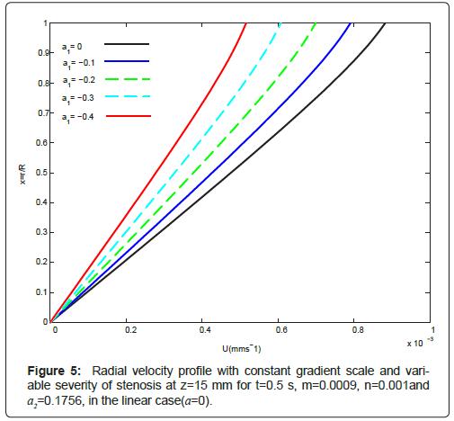 physical-chemistry-biophysics-Radial-velocity