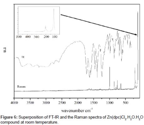 physical-chemistry-biophysics-Raman-spectra