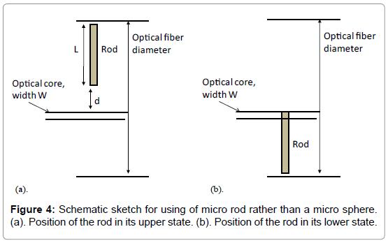physical-chemistry-biophysics-Schematic-sketch