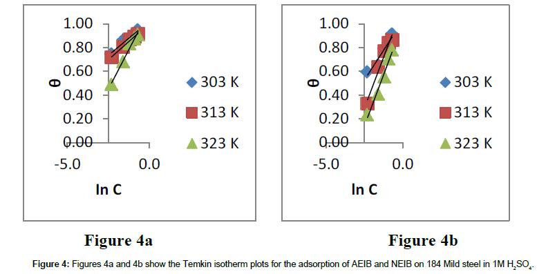 physical-chemistry-biophysics-Temkin-isotherm-plots