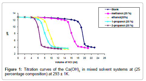determination of solubility product of calcium hydroxide by titration