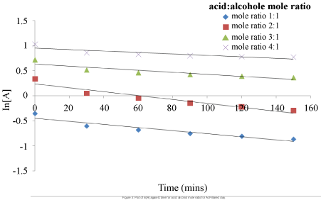 physical-chemistry-biophysics-alcohol-mole