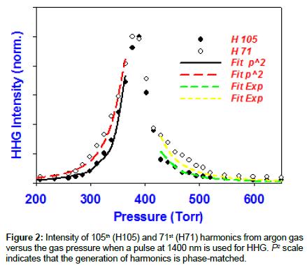 physical-chemistry-biophysics-argon-gas