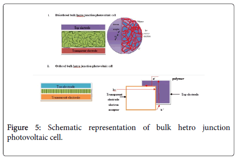 physical-chemistry-biophysics-bulk-hetro