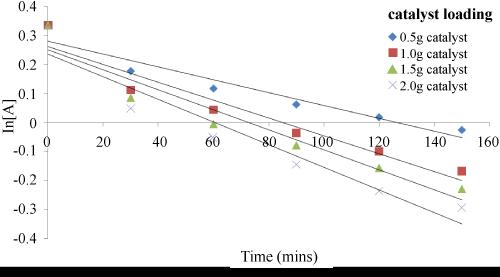 physical-chemistry-biophysics-catalyst-loading