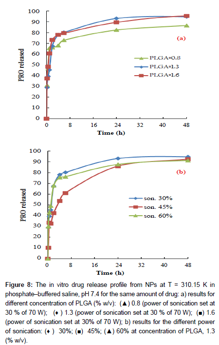 physical-chemistry-biophysics-drug-release