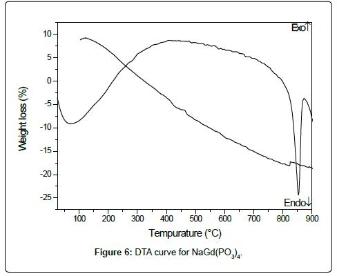 physical-chemistry-biophysics-dta-curve
